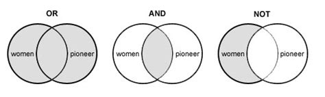 venn diagram boolean logic archived research skills toolkit the