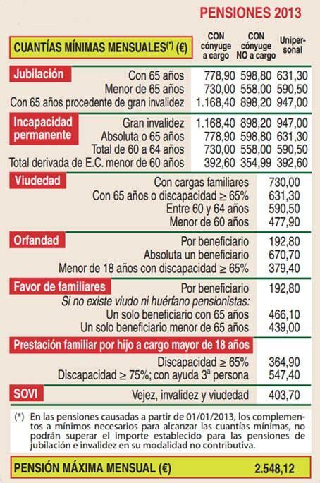 importe de la pension minima de jubilacion para 2016 2 548 euros pensi 243 n m 225 xima de jubilaci 243 n en 2013