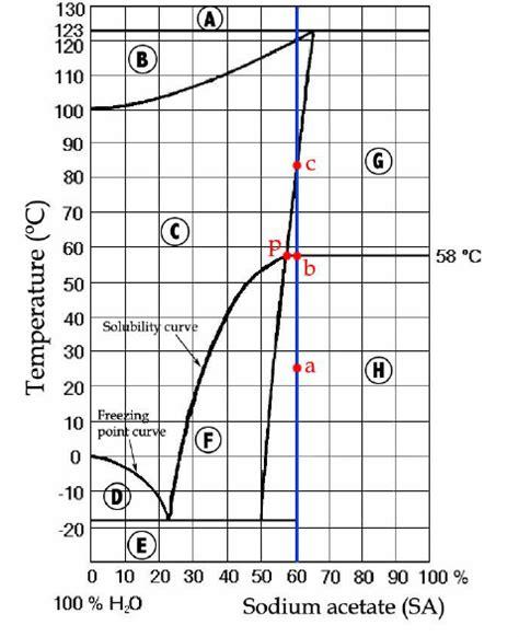 sodium sulfate phase diagram phase diagram of sodium acetate and water a vapor b