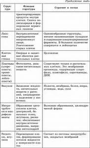 сравнительная характеристика пьера безухова и андрея болконского таблицей