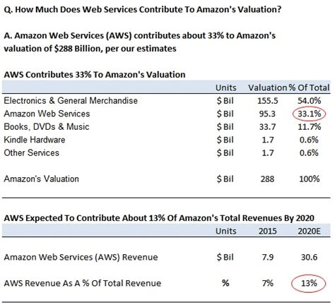 amazon valuation how much does web services contribute to amazon s