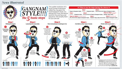 tutorial charleston dance gangnam style quot the 5 basic steps quot visual ly