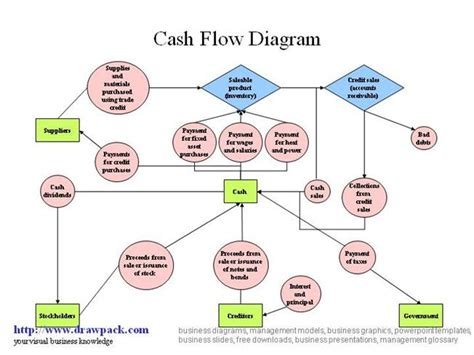 flow diagram generator flow diagram generator smartdraw diagrams