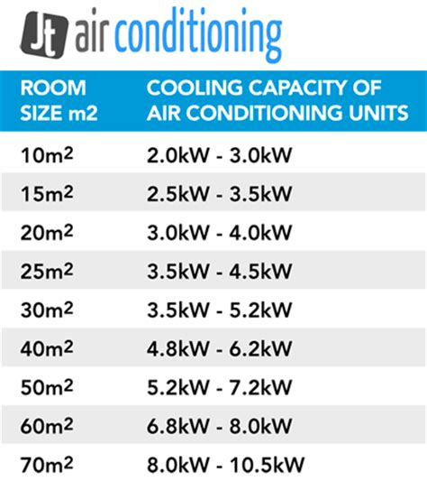 air conditioner capacity vs room size thebestminisplit air conditioner cooling capacity calculation air