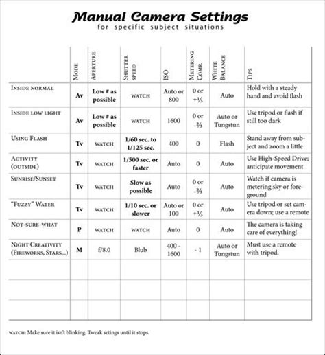 photography setting chart manual camera settings photography pinterest