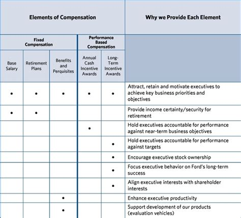 mulally business plan review format chart