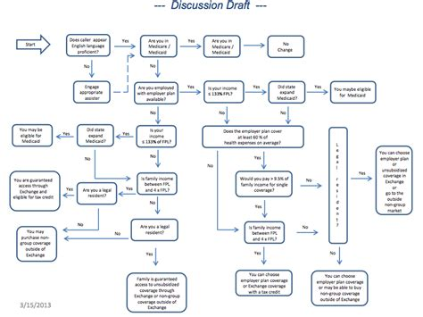 obamacare flowchart obamacare qualifications chart do you qualify