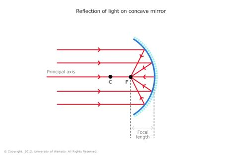 mirror diagram diagram mirror diagram simulation