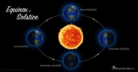 here comes the sun seasons and solstices equinox solstice universal life tools