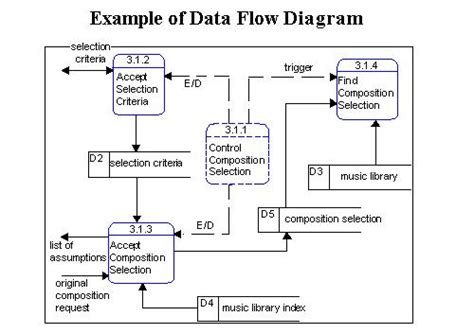 Example dfd diagrams pdf download example dfd diagrams pdf download example dfd diagrams ccuart Images