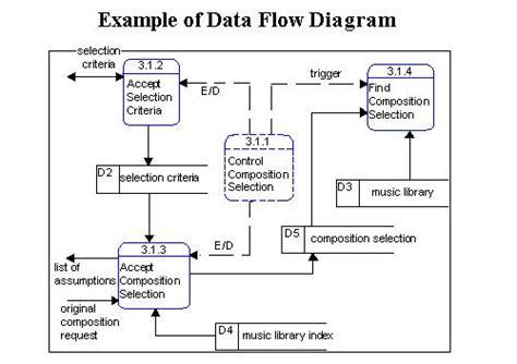 data flow diagram exle library management system data flow diagram exle