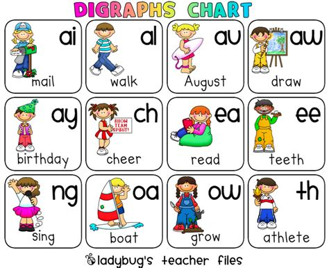 printable vowels poster digraphs chart printable vowel digraphs consonant