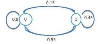 cadena de markov ventas investigaci 243 n operativa modelo de markov monografias