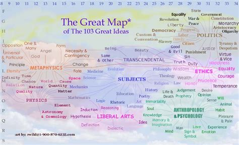 great map of the great ideas