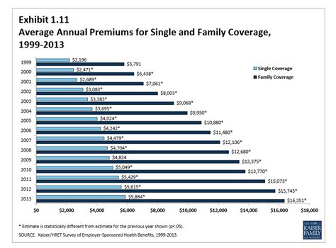 Average Cost Of C Section With Insurance by Terrance This Is Stupid Stuff Average Family Health