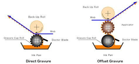 pattern types in manufacturing gruvure cup technology embossing roll gravure roll