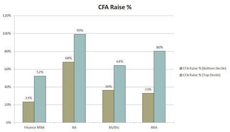 Mba Cfa Cpa Salary by Entry Level Data Analyst Salary Boston Great Resumes