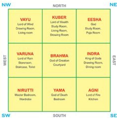 25 best ideas about vastu shastra on pinterest home map in india construction and india on pinterest