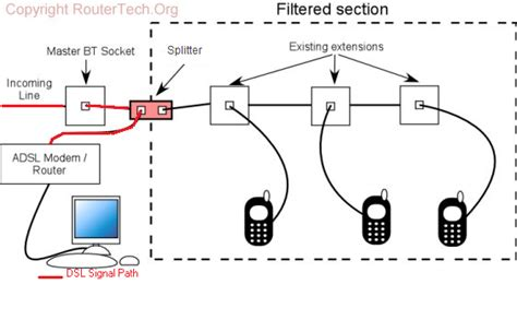 wiring diagram dsl filter splitter telephone and cable