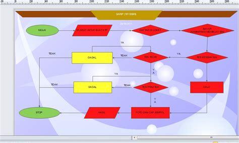 membuat sim dengan nembak sarip ofunk flow chart dengan membuat sim