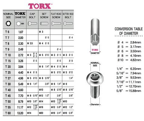 Screw Compatibility Table Torx 174 Technical Information