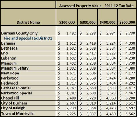 durham county 2011 property tax rates new homes durham