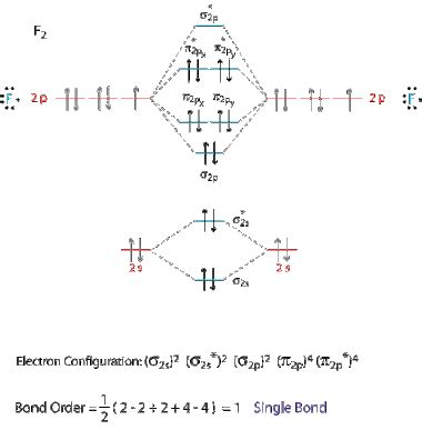 mot diagram of oxygen what is the molecular orbital diagram of o2 and f2 quora