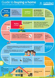 home buyers guide all you need to homestart finance