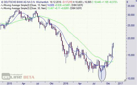 deutsche bank aktie dividende deutsche bank commerzbank aktie zinsen und ein