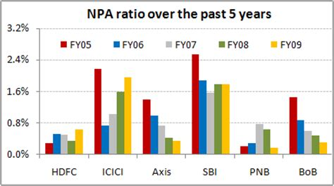 important ratios for banks npa ratio the past 5 years