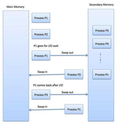 tutorialspoint batch operating system memory management