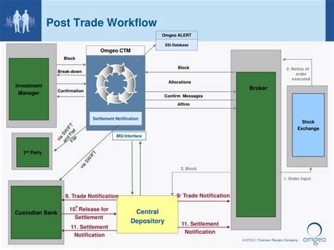 omgeo ctm workflow ppt stock exchange integration and the need to increase