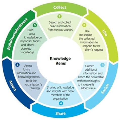 engineering design knowledge management http www deloitte com view en lu lu services consulting