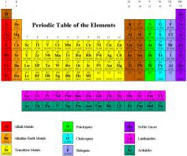 periodic table families