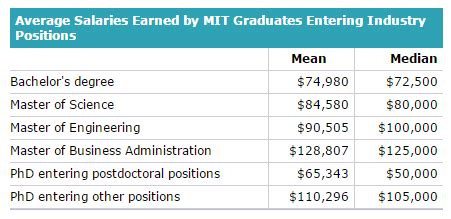 Mba Salary In Us Per Month by What Is The Highest Salary Of An Mit Student Graduate