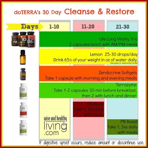 Doterra Essential Oils For Liver Detox by 45 Best Images About Doterra Recipes On Pecan