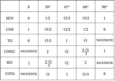 tabla trigonometrica de angulos bienvenido tabla trigonometrica de angulos micaela gonzalez 4to 2da tabla de razones trigonom 232 tricas