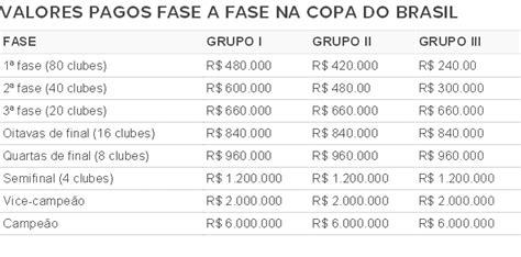 Próximo Jogo Do Brasil Ranking Da Cbf Vaga Nas Oitavas Da Copa Do Brasil Vale O