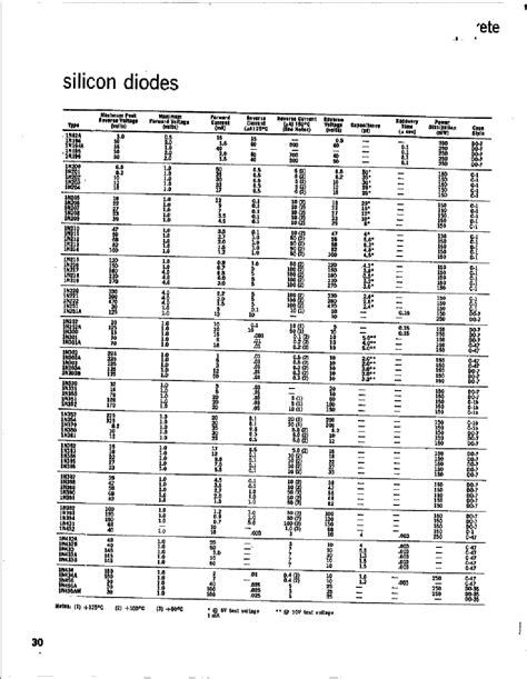 silicon diode datasheet 1n3601 datasheet datasheets manu page 1 silicon diode 未知厂家 pdf datenblatt www icpdf