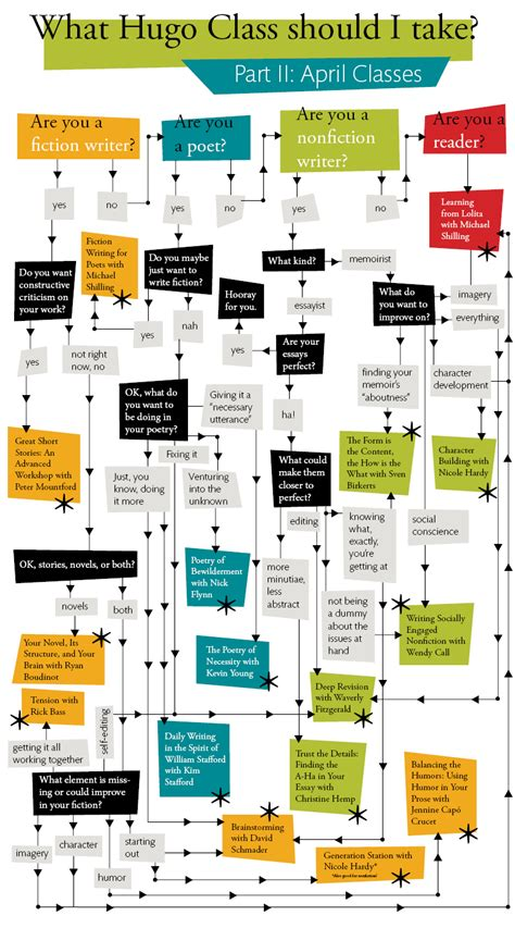 hugo house classes flowchart classes spring 2014 april low res hugo house