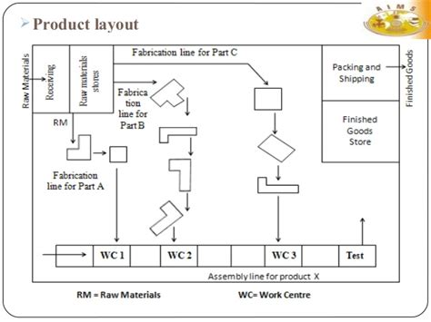 product layout usually has general purpose equipments facility layout