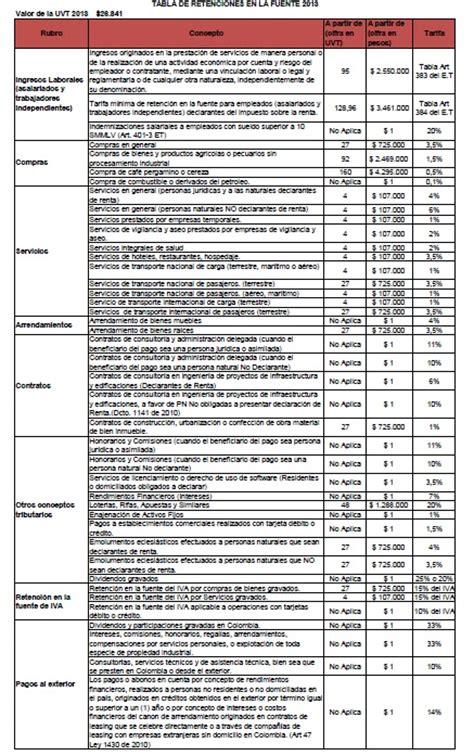 tabla de retenciones 2016 en colombia dian formulario de ingresos y retenciones 2016 en colombia