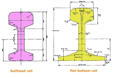 rail section dimensions 2 deg 45 mph curve share and show forums templot