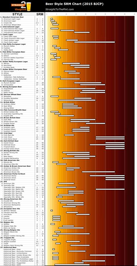 beer styles srm chart straight   pint