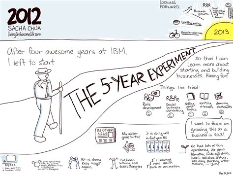 Sketches Here And There Summary by 2012 As A Sketch