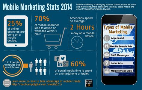 mobile marketing statistics mobile marketing stats 2014 infographic