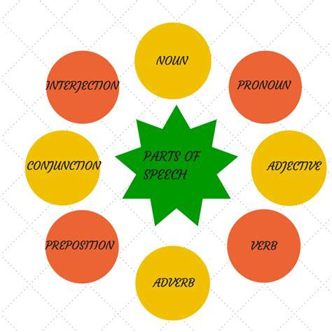what part of speech is diagram grammar 1 parts of speech noun