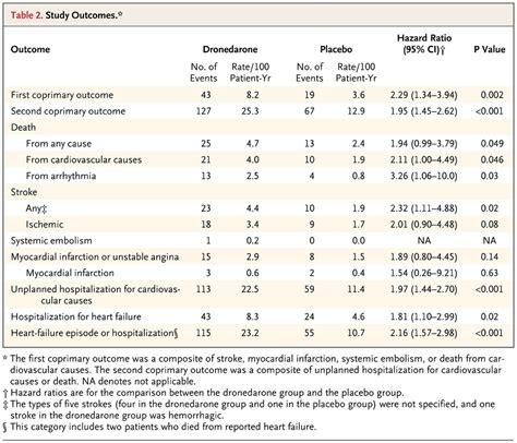 Research Letter Nejm dronedarone in high risk permanent atrial fibrillation nejm