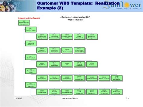 implementation methodology template choice image