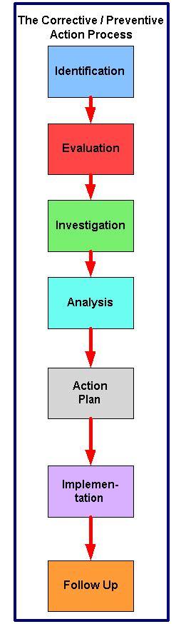 capa flowchart www rmbimedical regulatoryaffairs images